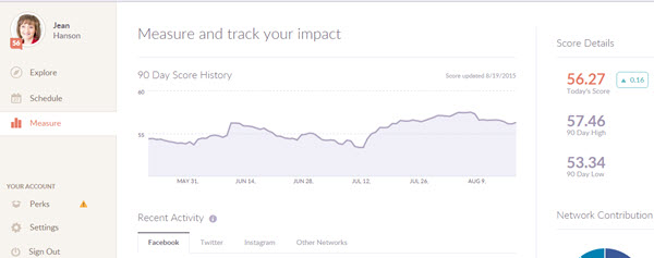 Klout Score and Analytics