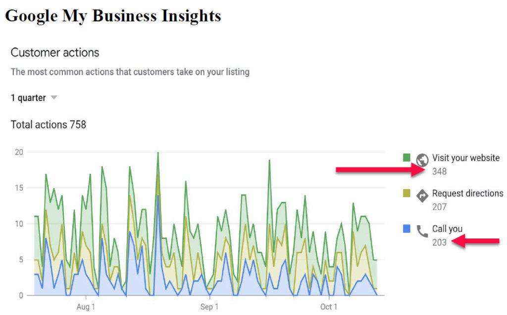 gmb-insights, Google my business optimization, Google my business insights