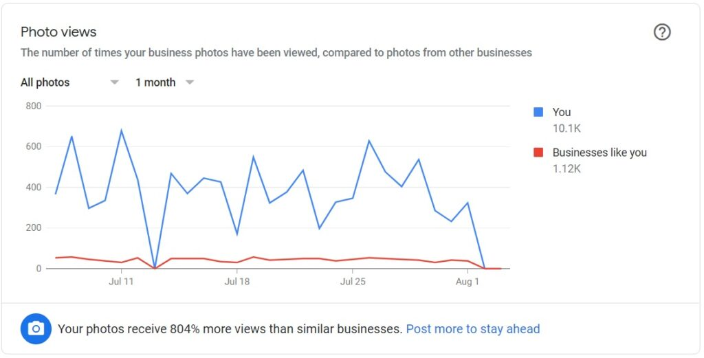 Using Photos on Google My Business to rank faster